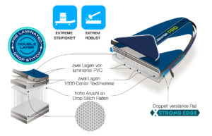 mietsup-gladiator-pro-konstruktion-SUP-infographics-PRO-de